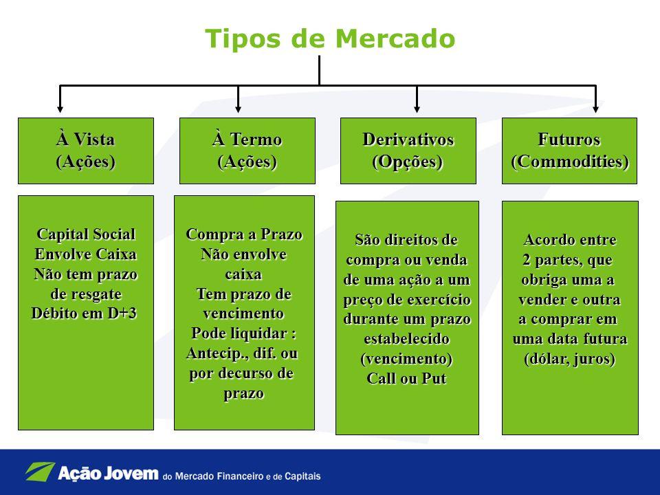 Tipos de Mercado À Vista (Ações) À Termo (Ações) Derivativos (Opções)