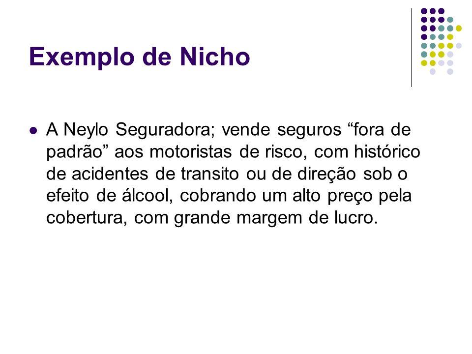 Exemplo de Nicho