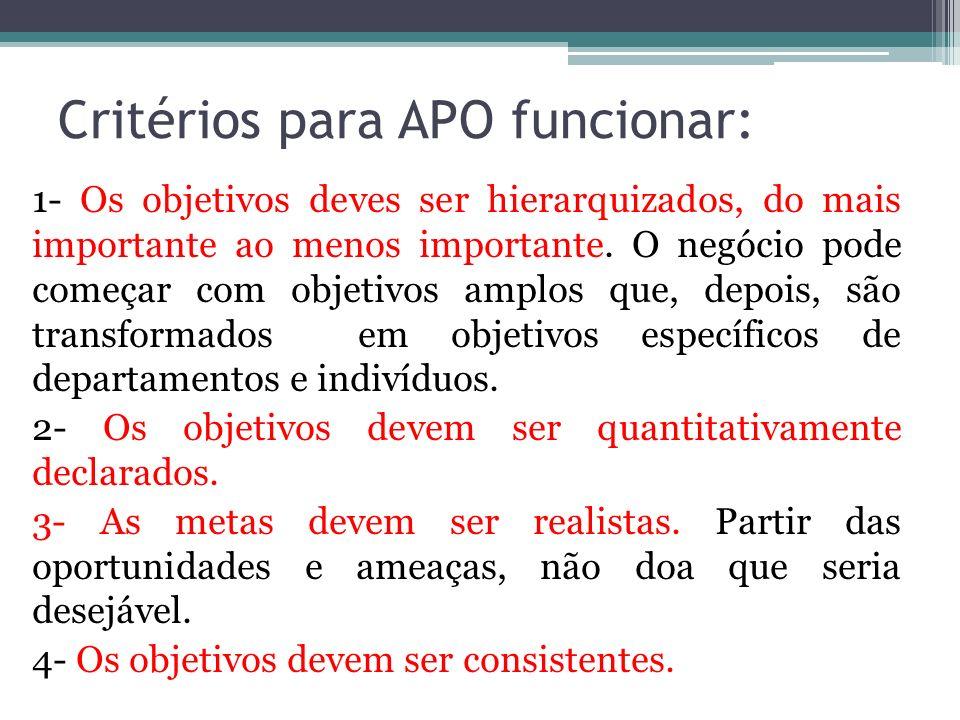 Critérios para APO funcionar: