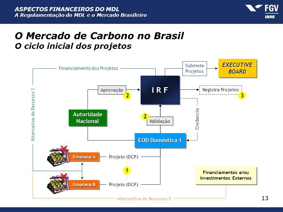 O Mercado de Carbono no Brasil O ciclo inicial dos projetos