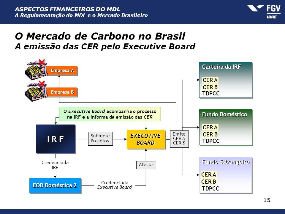 O Mercado de Carbono no Brasil A emissão das CER pelo Executive Board