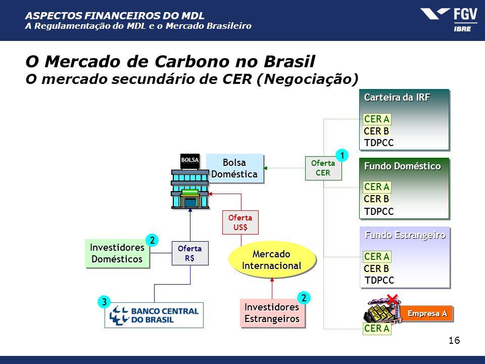 O Mercado de Carbono no Brasil O mercado secundário de CER (Negociação)