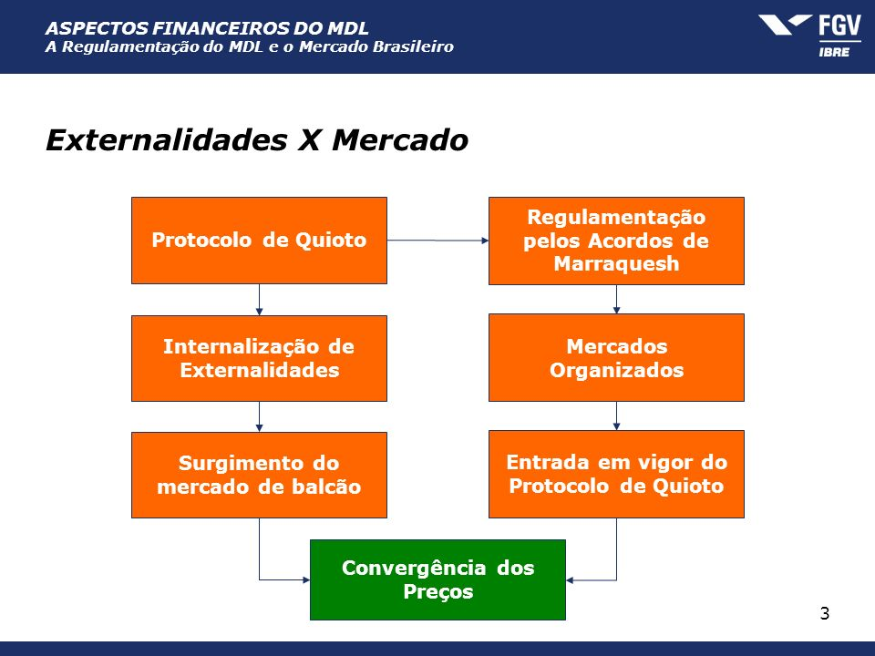 Externalidades X Mercado