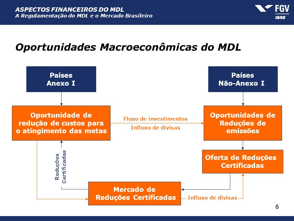 Oportunidades Macroeconômicas do MDL