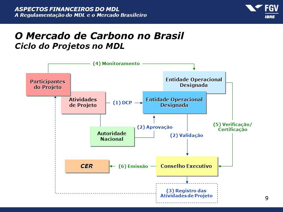O Mercado de Carbono no Brasil Ciclo do Projetos no MDL