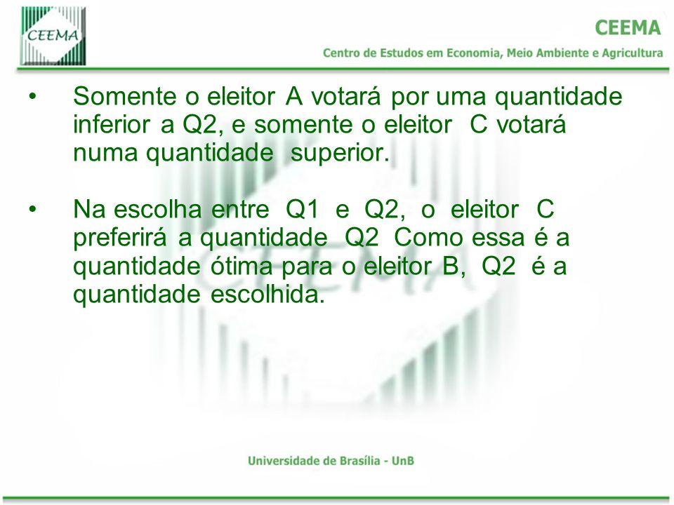 Somente o eleitor A votará por uma quantidade inferior a Q2, e somente o eleitor C votará numa quantidade superior.