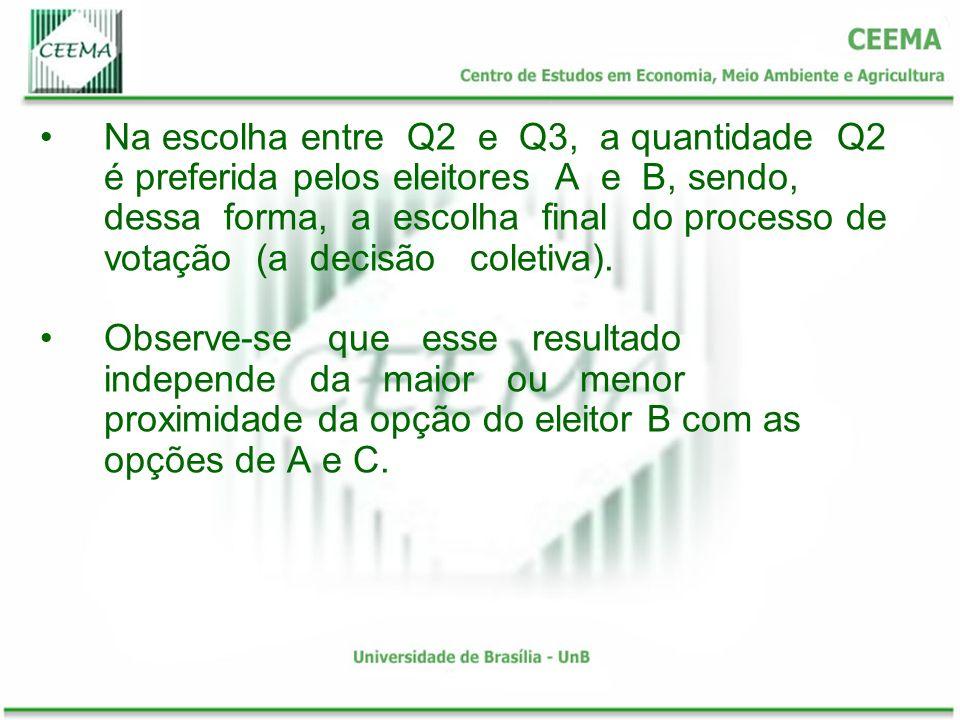 Na escolha entre Q2 e Q3, a quantidade Q2 é preferida pelos eleitores A e B, sendo, dessa forma, a escolha final do processo de votação (a decisão coletiva).