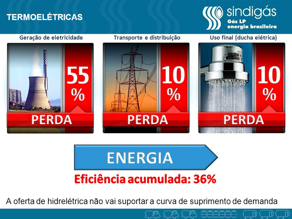 ENERGIA PERDA PERDA PERDA Eficiência acumulada: 36% TERMOELÉTRICAS