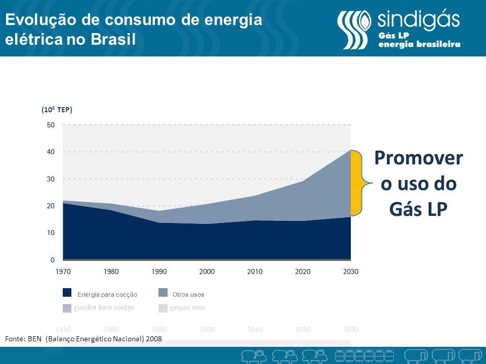 Evolução de consumo de energia elétrica no Brasil