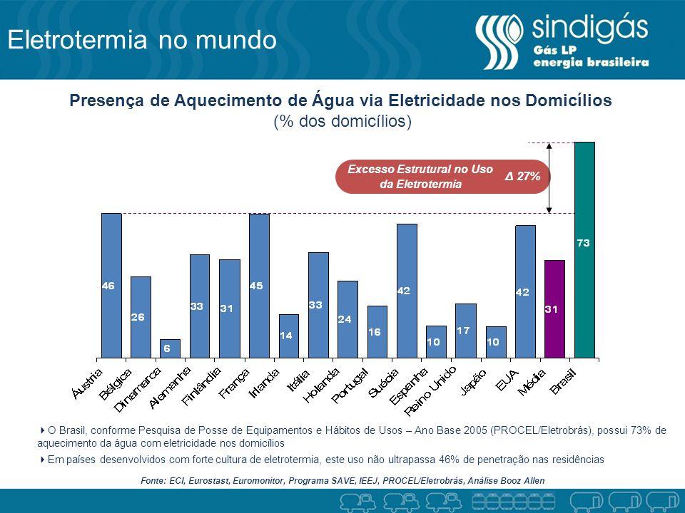 Eletrotermia no mundo Presença de Aquecimento de Água via Eletricidade nos Domicílios. (% dos domicílios)