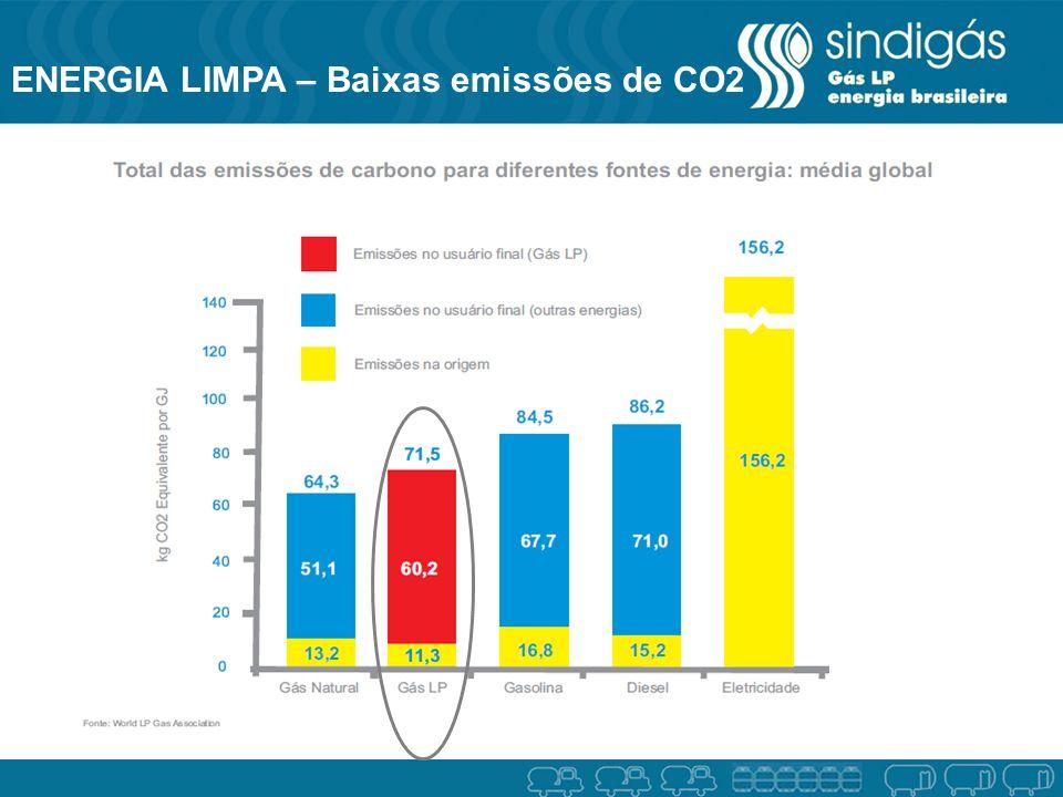 ENERGIA LIMPA – Baixas emissões de CO2