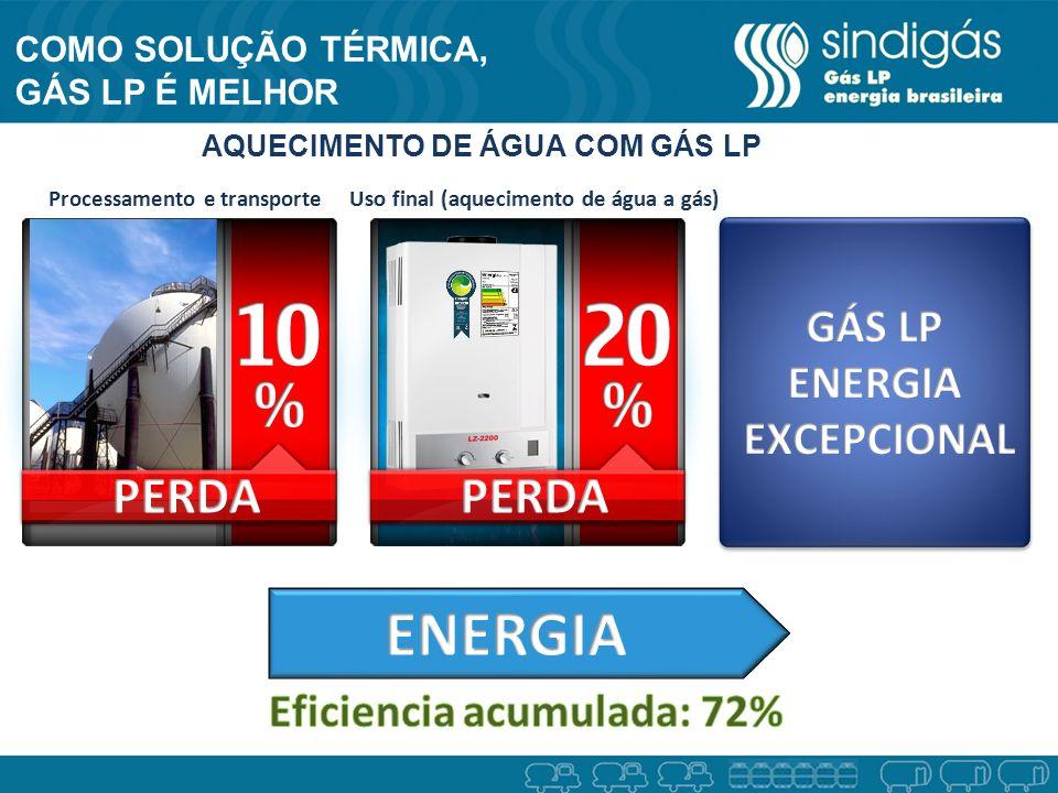 ENERGIA PERDA PERDA GÁS LP ENERGIA EXCEPCIONAL