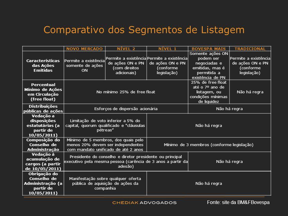 Comparativo dos Segmentos de Listagem