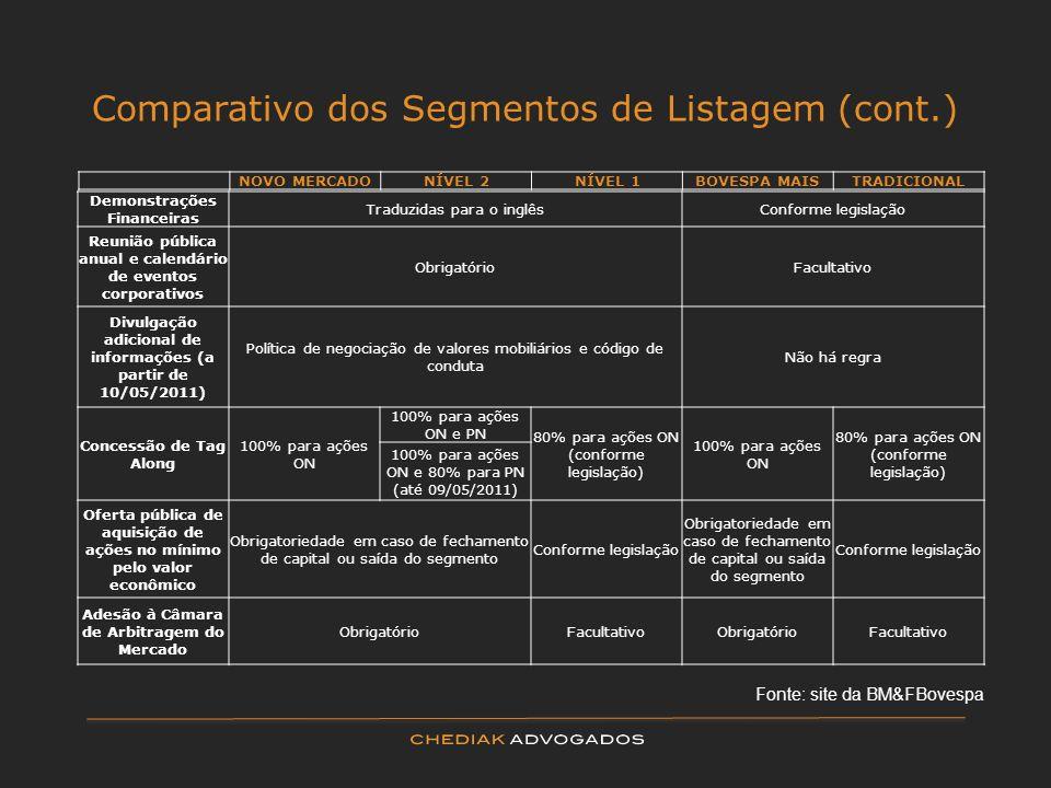 Comparativo dos Segmentos de Listagem (cont.)