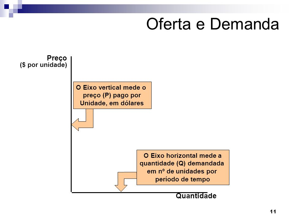 O Eixo horizontal mede a quantidade (Q) demandada