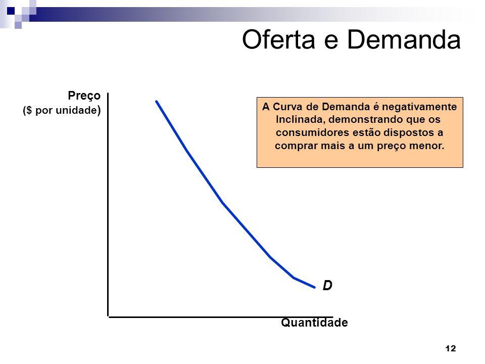 Oferta e Demanda D Preço Quantidade ($ por unidade)