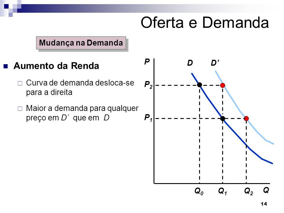 Oferta e Demanda Aumento da Renda Mudança na Demanda P D D' Q2