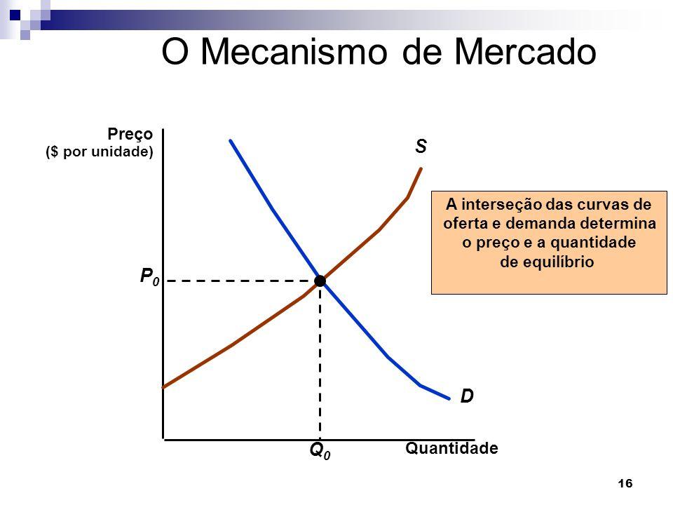 A interseção das curvas de oferta e demanda determina