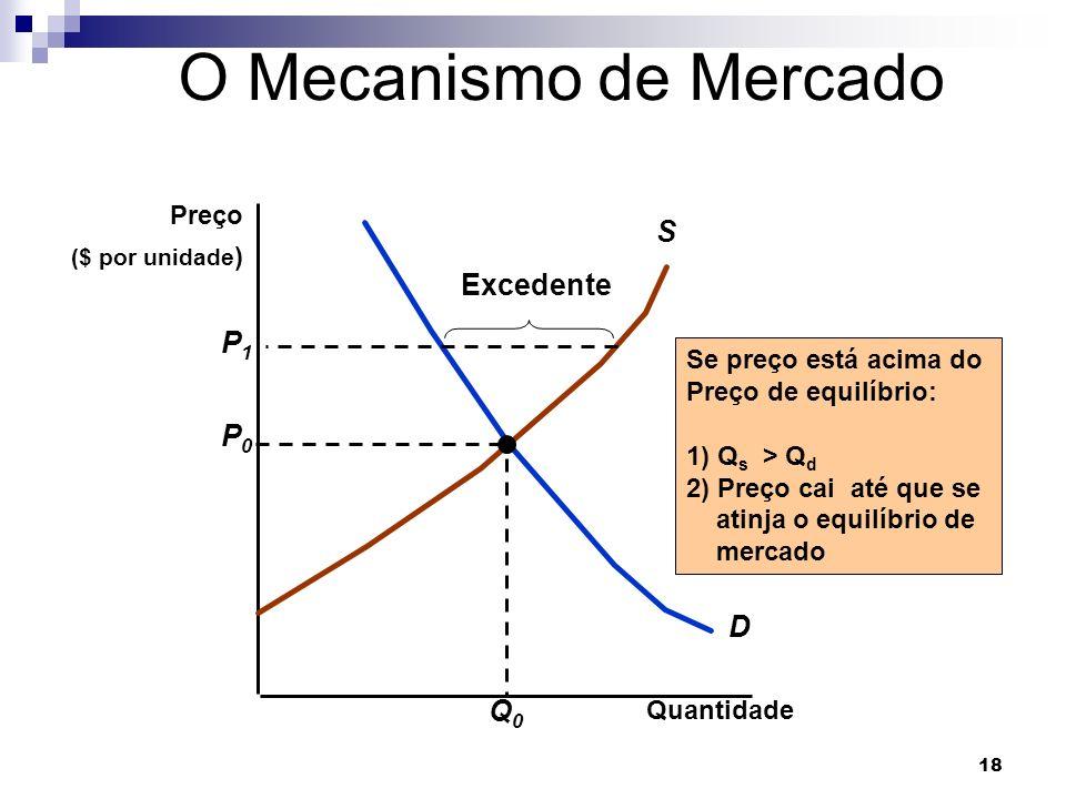 O Mecanismo de Mercado S Excedente P1 P0 D Q0 Preço
