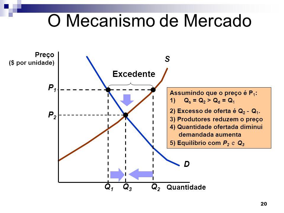 O Mecanismo de Mercado Excedente S D Q1 P1 Q2 P2 Q3 Preço Quantidade