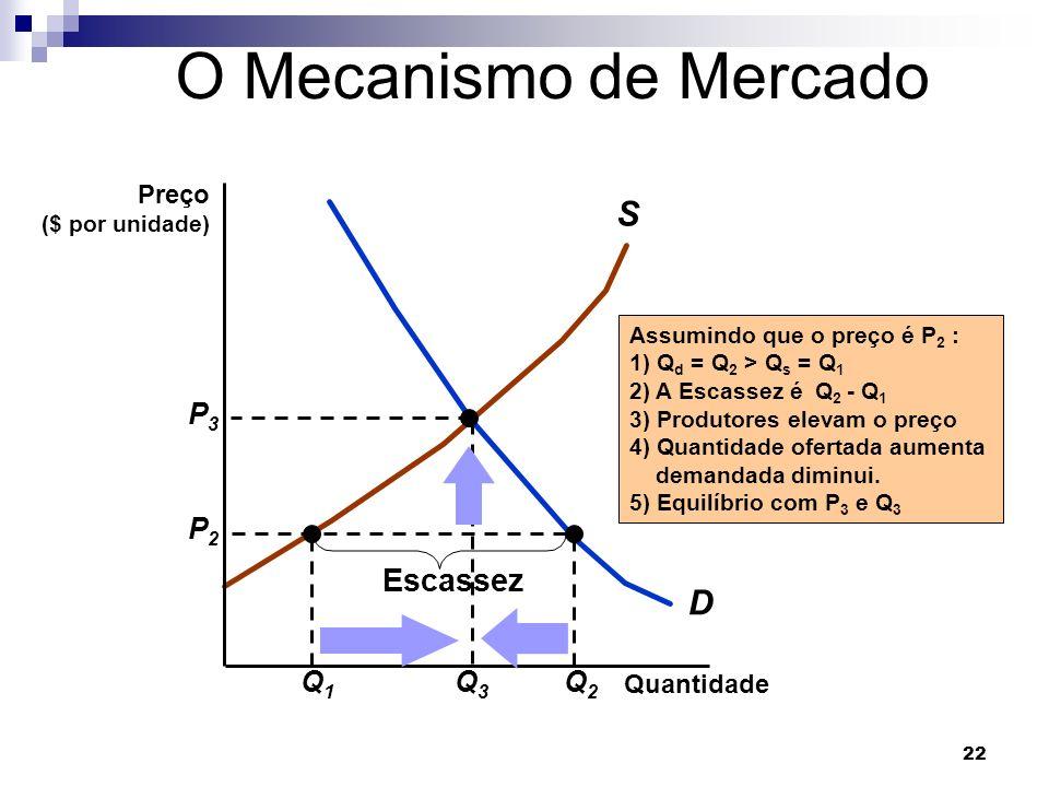 O Mecanismo de Mercado S D Escassez Q3 P3 Q1 Q2 P2 Preço Quantidade