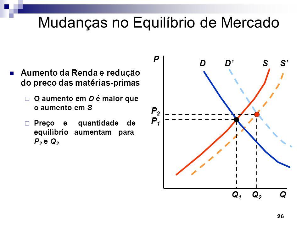 Mudanças no Equilíbrio de Mercado