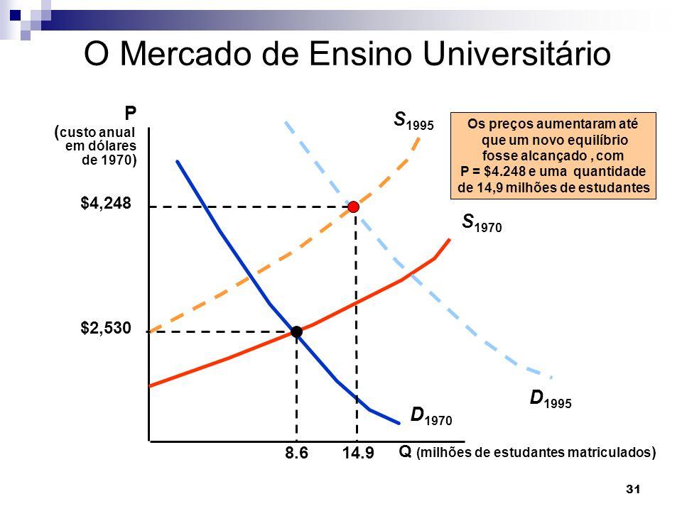 O Mercado de Ensino Universitário