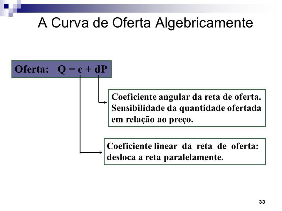 A Curva de Oferta Algebricamente
