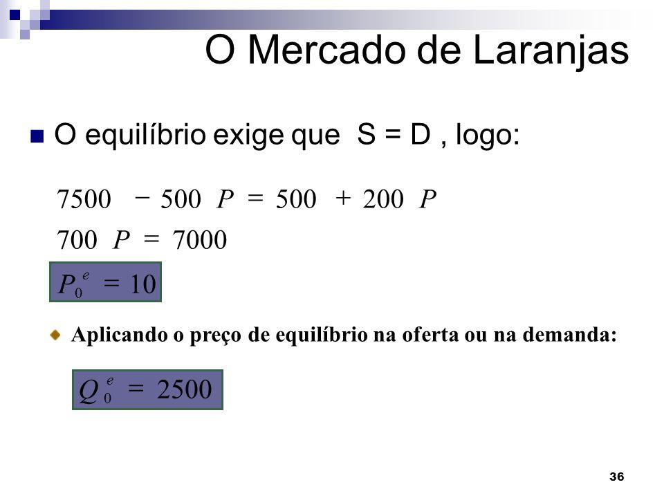 O Mercado de Laranjas O equilíbrio exige que S = D , logo: 7500 - 500