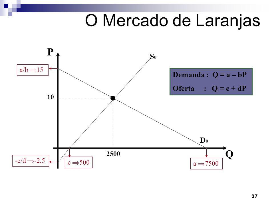 O Mercado de Laranjas P Q S0 Demanda : Q = a – bP Oferta : Q = c + dP