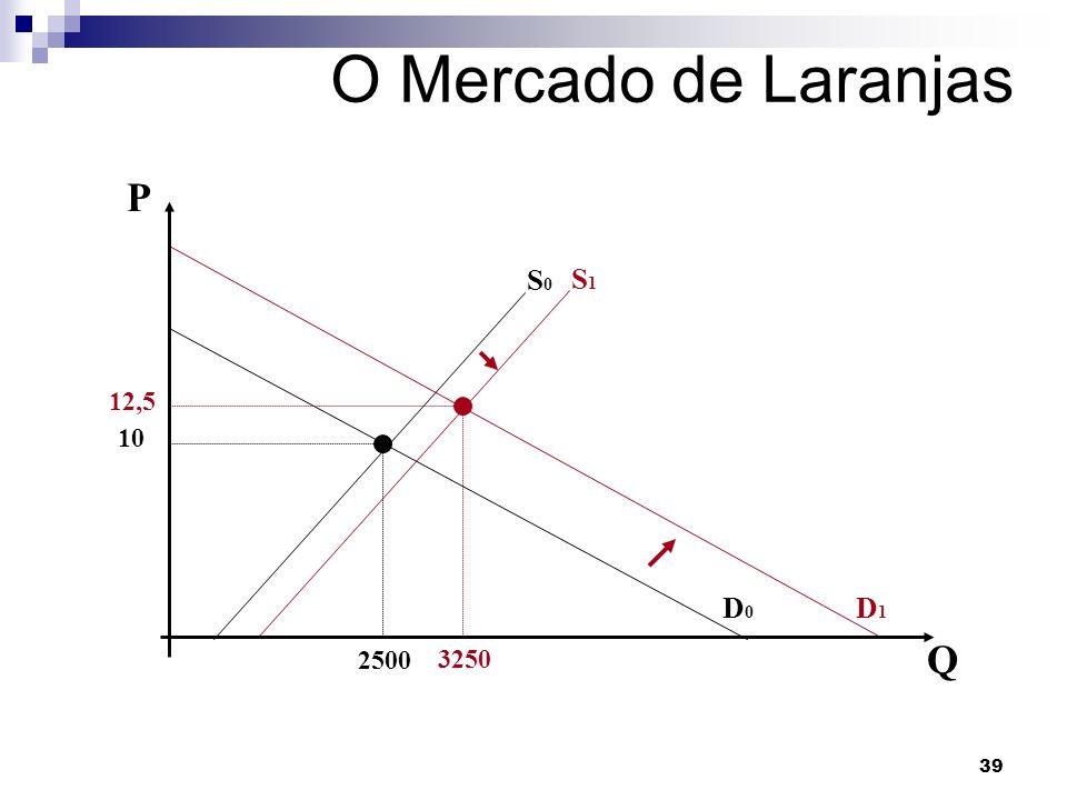 O Mercado de Laranjas P Q 10 2500 S0 D0 D1 S1 12,5 3250