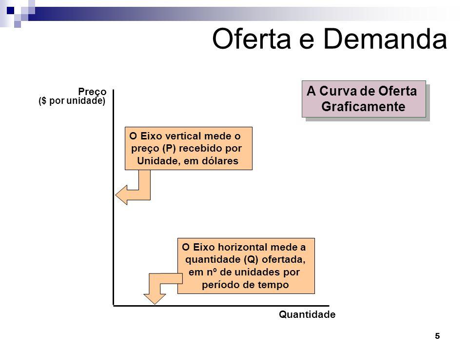 O Eixo horizontal mede a quantidade (Q) ofertada,