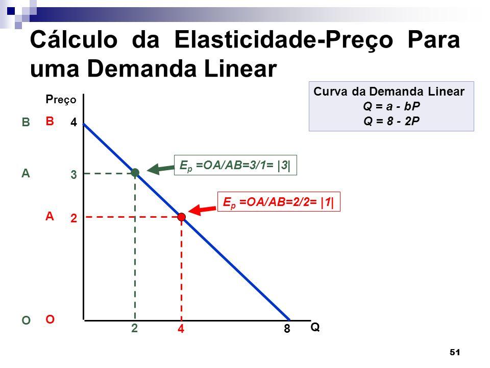 Cálculo da Elasticidade-Preço Para uma Demanda Linear