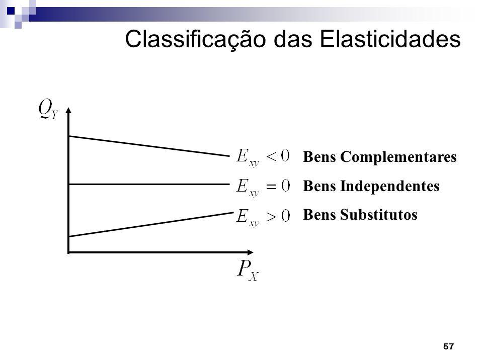 Classificação das Elasticidades