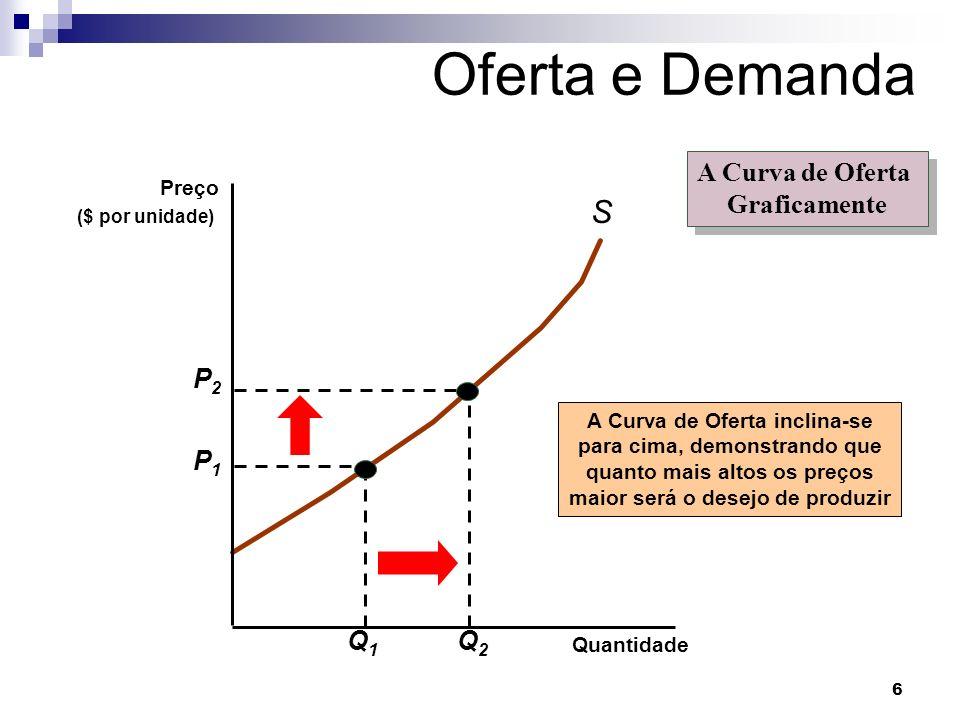 Oferta e Demanda S A Curva de Oferta Graficamente P2 Q2 P1 Q1 Preço