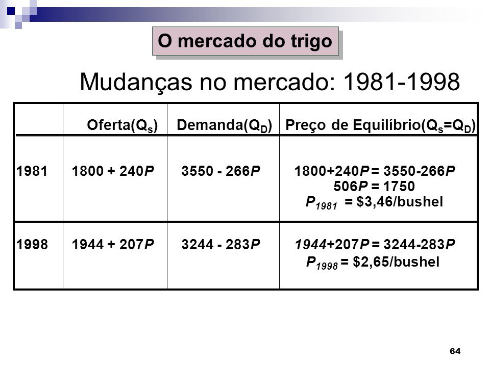Mudanças no mercado: 1981-1998 O mercado do trigo