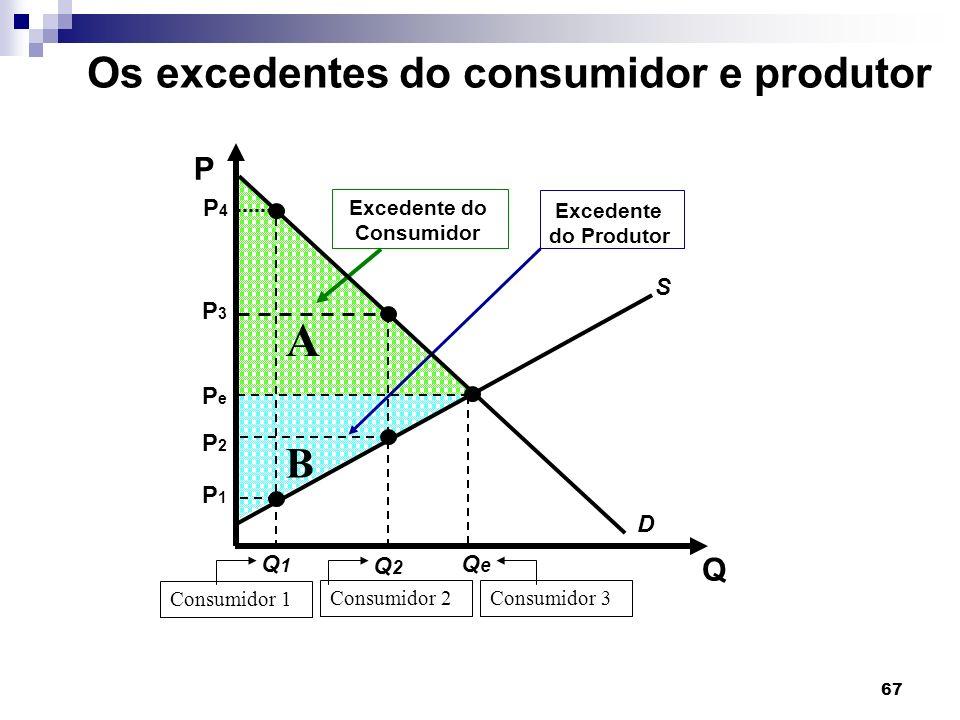 A Os excedentes do consumidor e produtor B P Q P4 Q1 P1 S Q2 P3 P2 Pe