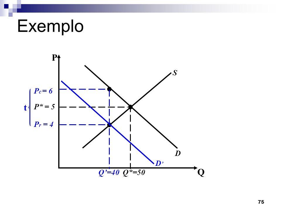Exemplo P S Q'=40 Pr = 4 Pc = 6 t D' P* = 5 D Q*=50 Q