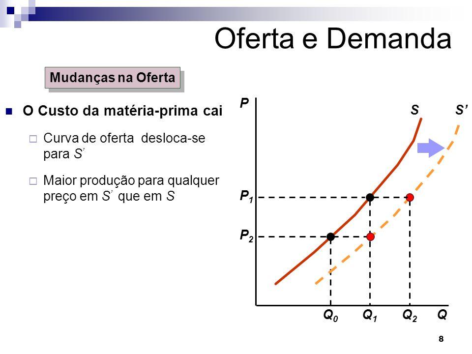 Oferta e Demanda O Custo da matéria-prima cai Mudanças na Oferta P