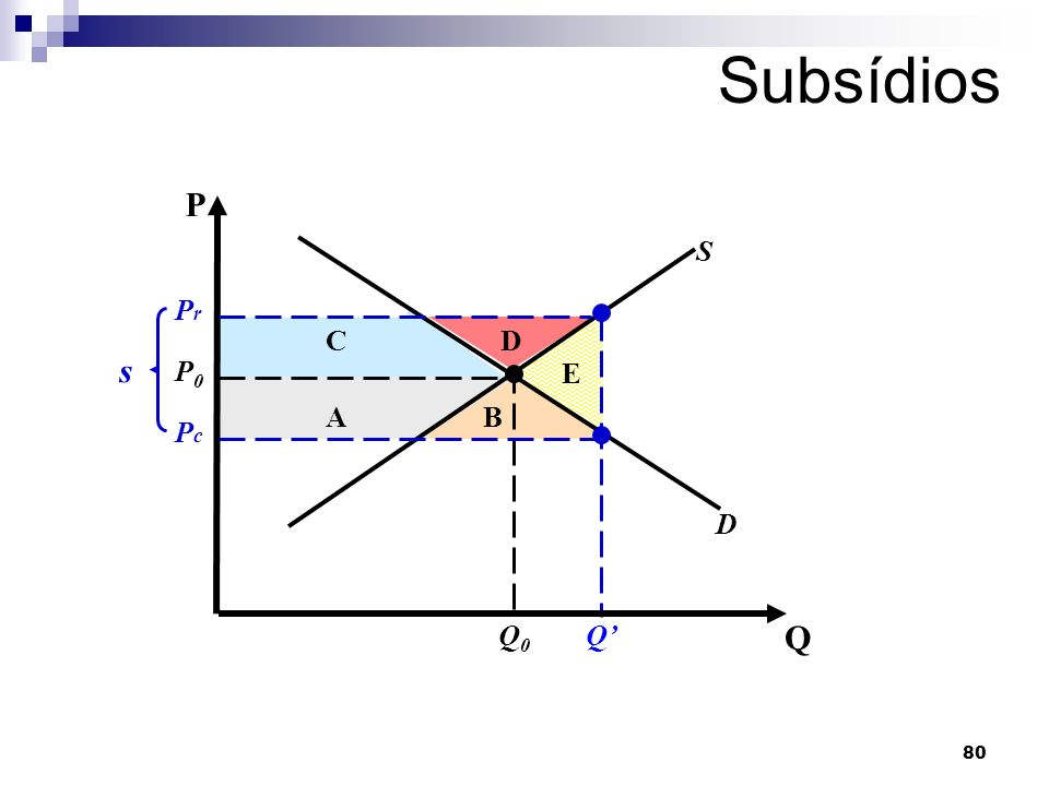 Subsídios P S Q' Pr Pc s D C E P0 B A D Q0 Q