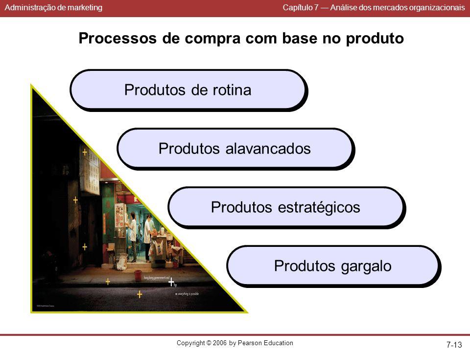 Processos de compra com base no produto