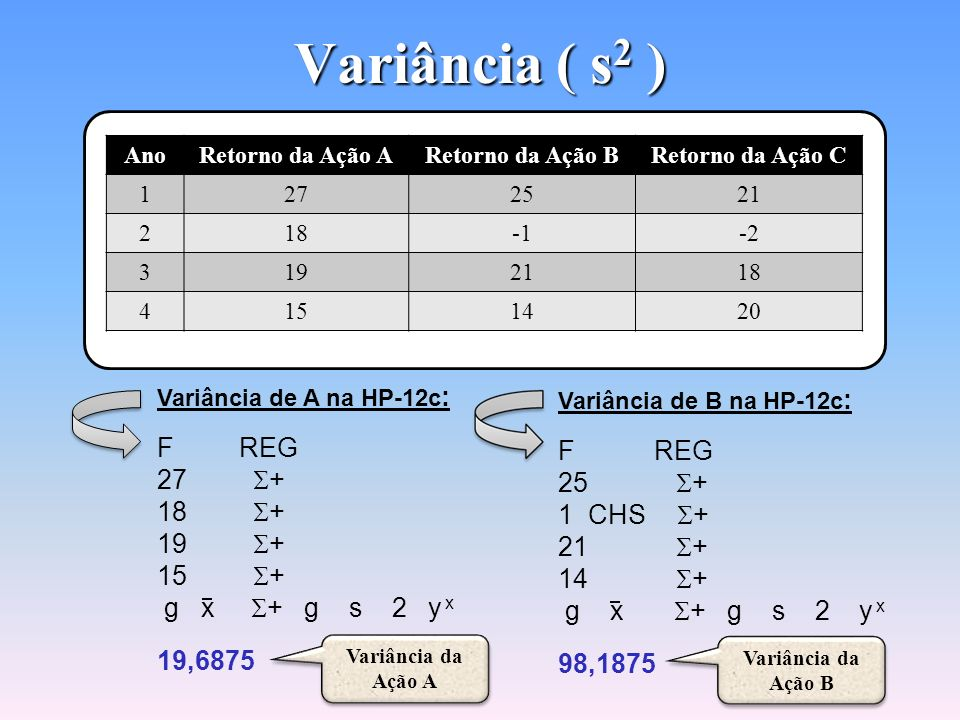 Variância ( s2 ) F REG F REG 27 S+ 25 S+ 18 S+ 1 CHS S+ 19 S+ 21 S+