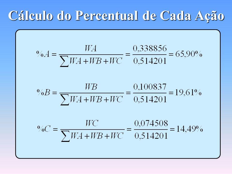 Cálculo do Percentual de Cada Ação