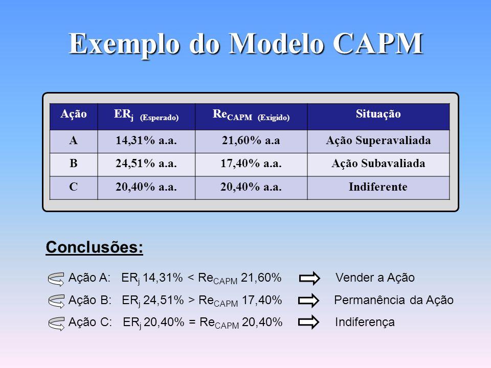 Exemplo do Modelo CAPM Conclusões: Ação ERj (Esperado)