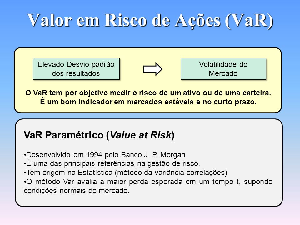 Valor em Risco de Ações (VaR)