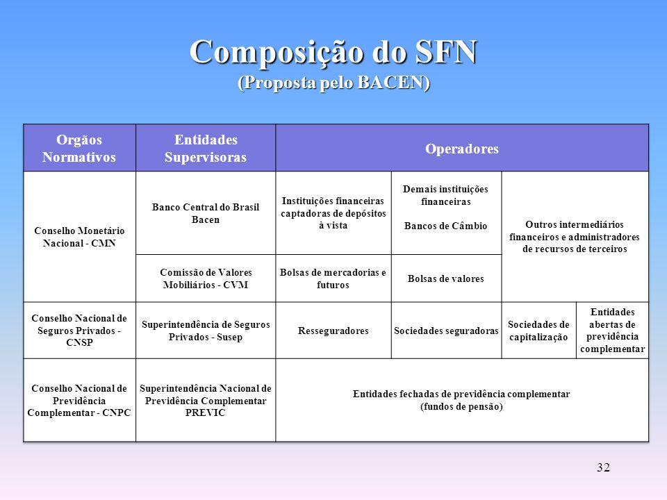 Composição do SFN (Proposta pelo BACEN)