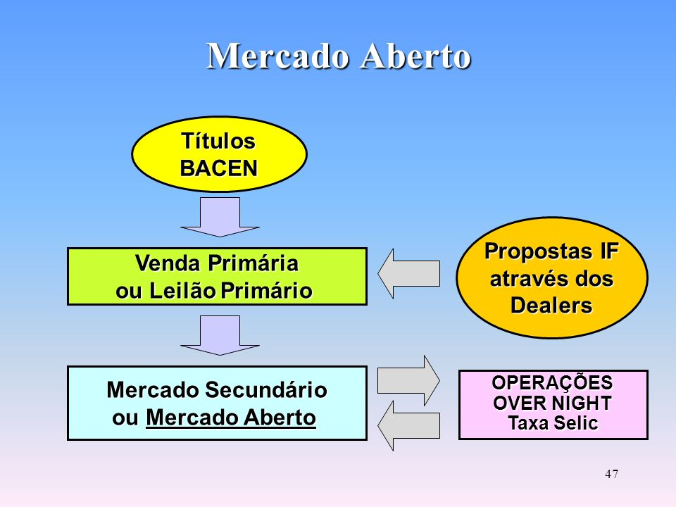 Mercado Aberto Títulos BACEN Propostas IF através dos Venda Primária