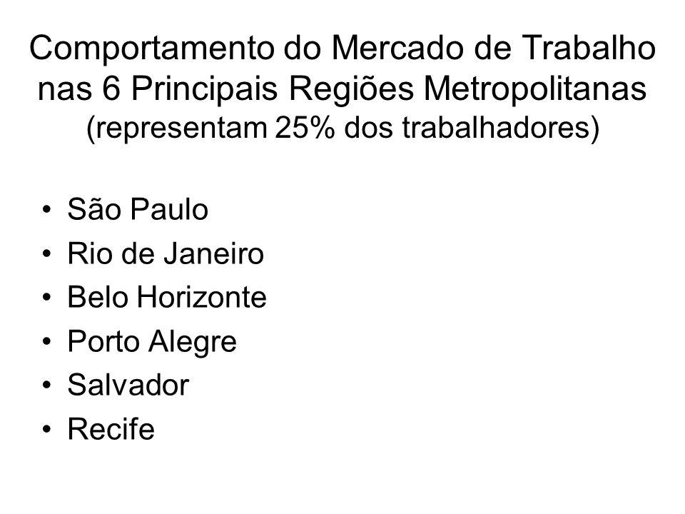 Comportamento do Mercado de Trabalho nas 6 Principais Regiões Metropolitanas (representam 25% dos trabalhadores)