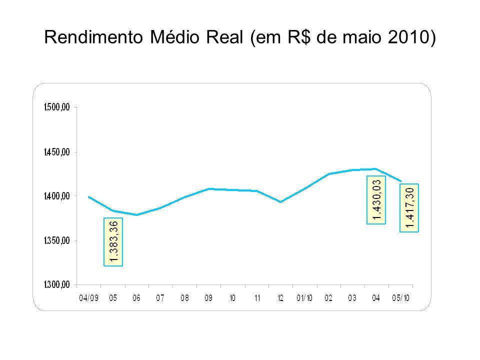 Rendimento Médio Real (em R$ de maio 2010)