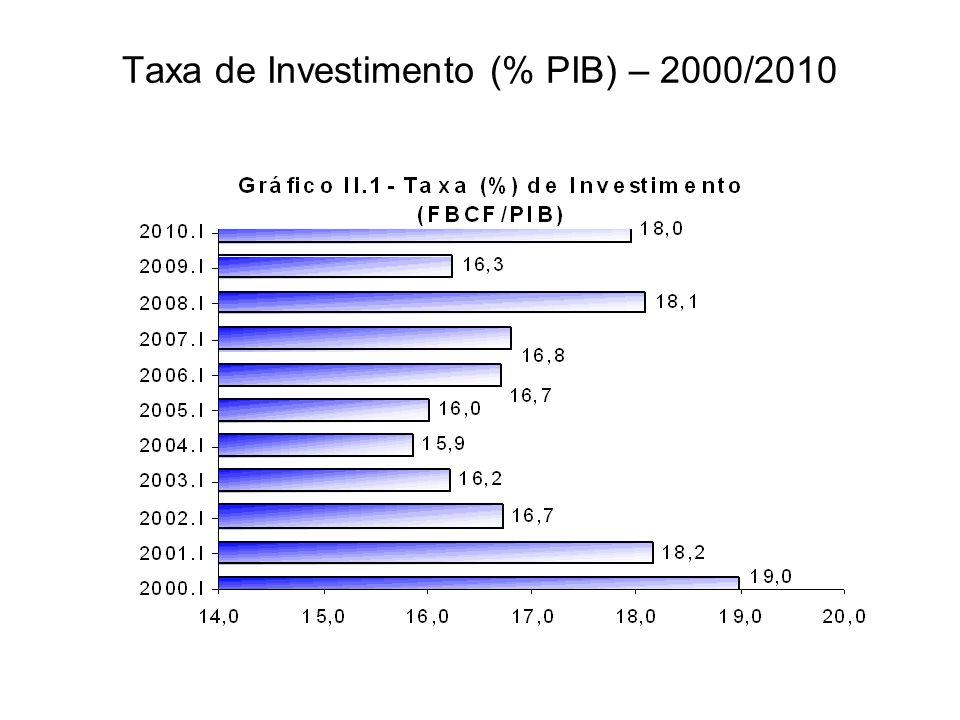 Taxa de Investimento (% PIB) – 2000/2010